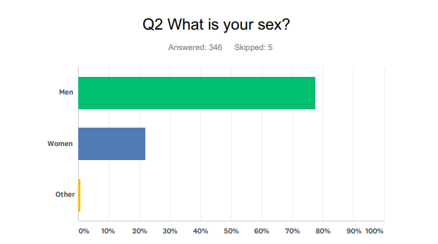 Studio Drum and Bass Survey sex age audience